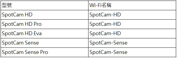 Camera WiFi name
